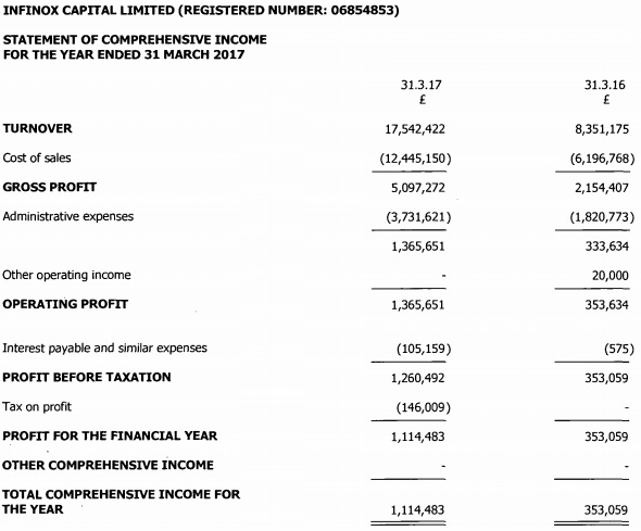 Infinox 2017 income statement