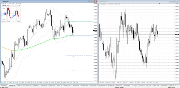 MT4 mini chart add on
