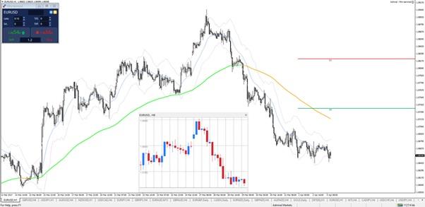 MT4 mini chart window