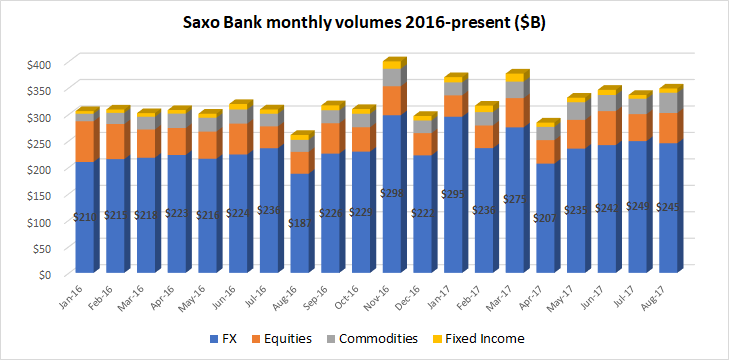 Saxo Bank trading volumes Aug2017