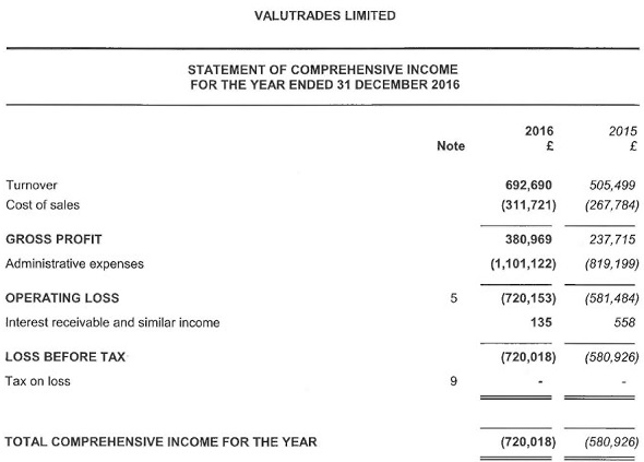 Valutrades 2016 income statement