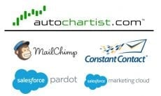 Autochartist Mailchimp Salesforce