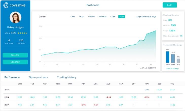 Covesting screen crypto copy trading