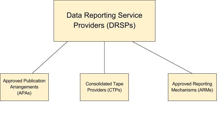 DRSP data reporting