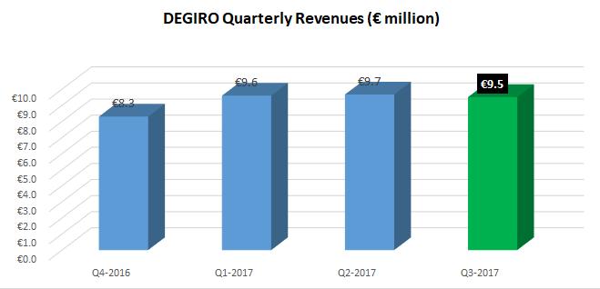 Degiro revenues Q3-2017