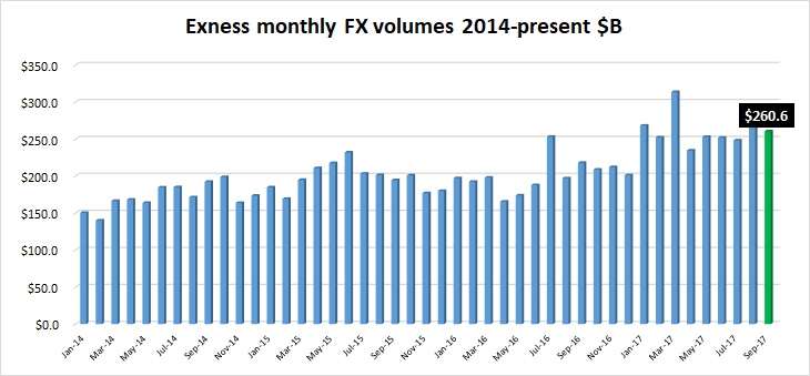 Exness FX volumes Sep2017