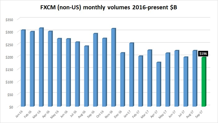 FXCM volumes Sept2017