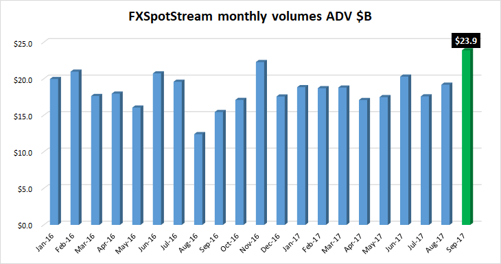 FXSpotstream volumes Sep2017