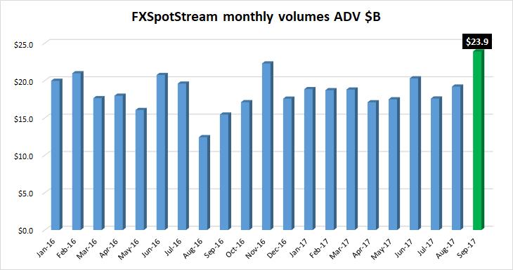 FXSpotstream volumes Sep2017