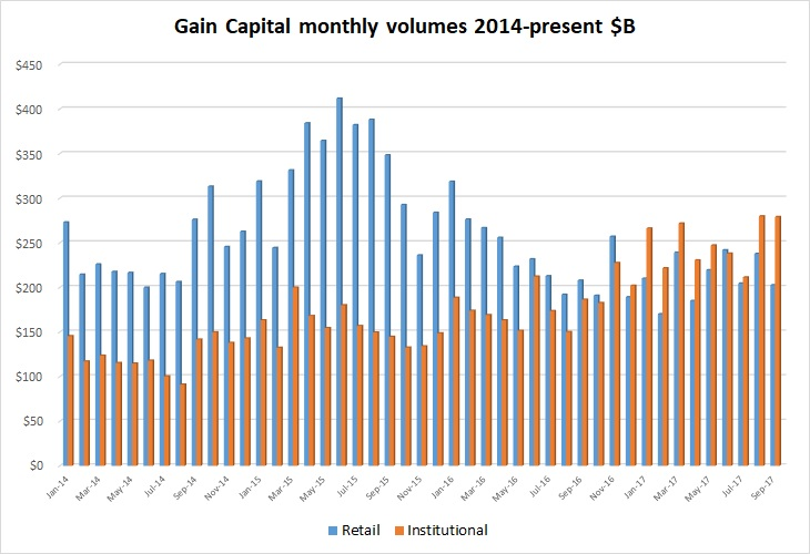 Gain Capital fx volumes Sept2017