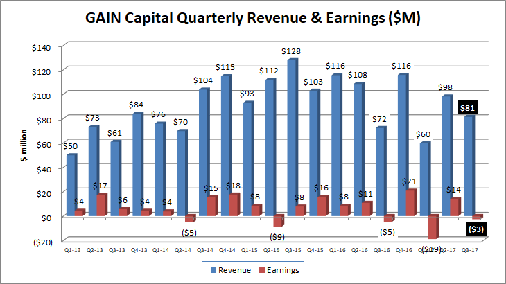 Gain Capital revenues profits Q3 2017
