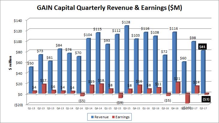 GAIN Capital Holdings, Inc. (GCAP) Downgraded by BidaskClub