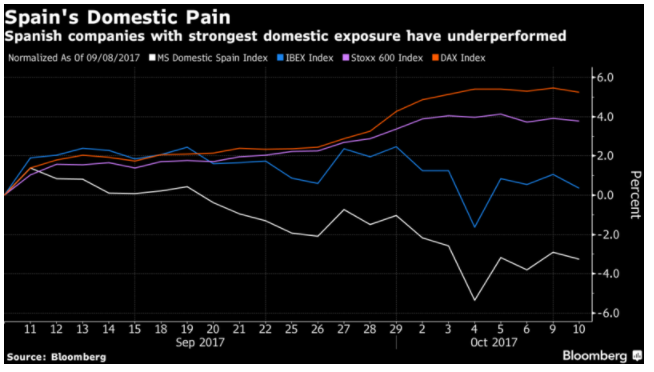 Spain domestic pain