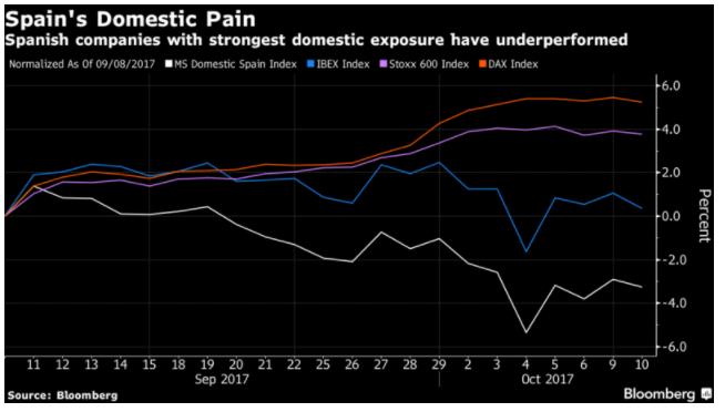 Spain domestic pain