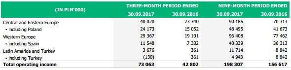 XTB revenue geo Q3 2017