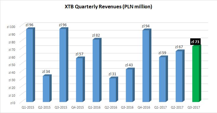 XTB revenues Q3-2017
