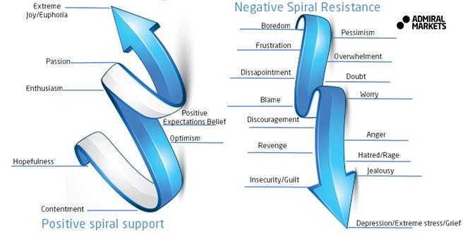 negative spiral resistance