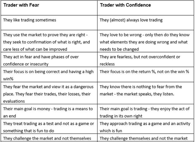 trader characteristics