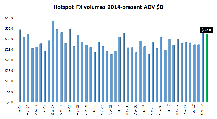 CBOE Hotspot FX Oct 2017 volumes