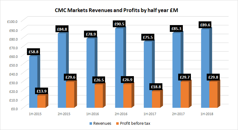 CMC Markets results 1H 2018