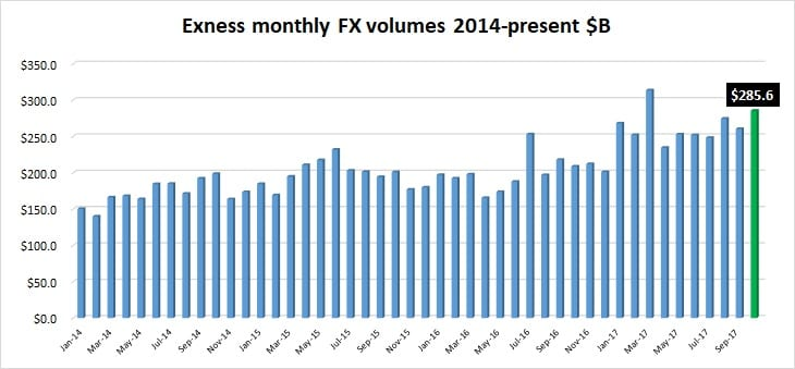 Exness FX volumes Oct2017