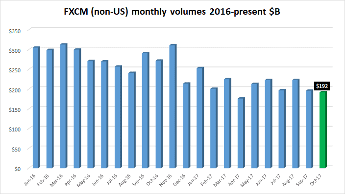 FXCM FX volumes Oct2017