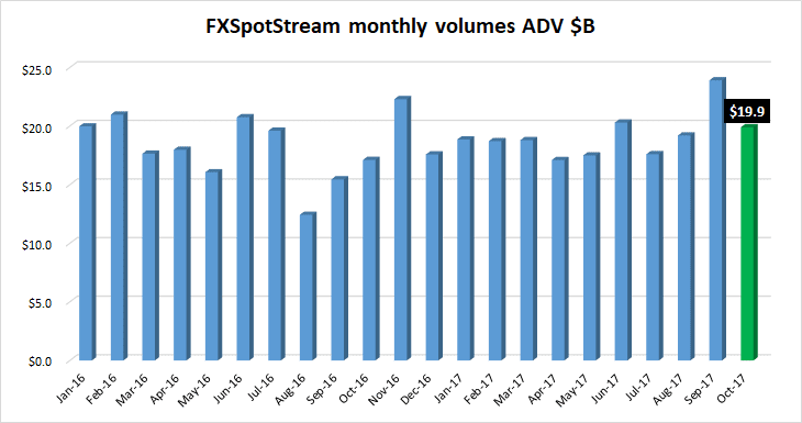 FXSpotstream FX volumes Oct2017