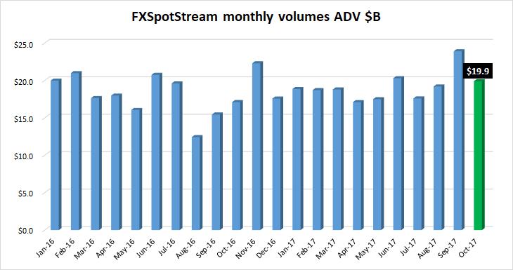FXSpotstream FX volumes Oct2017