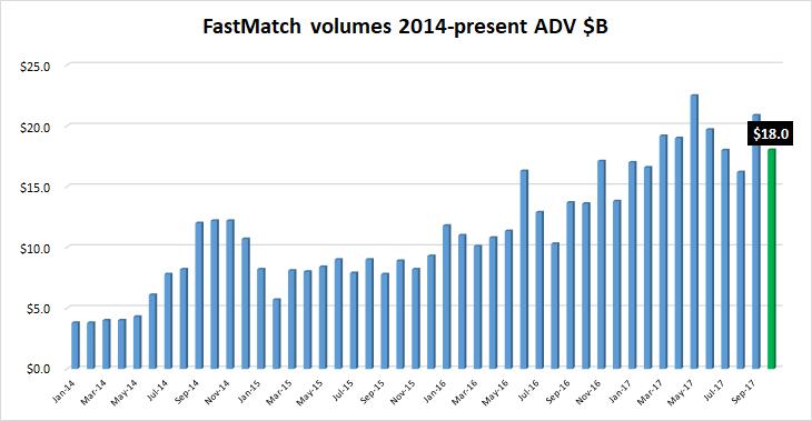 FastMatch FX volume Oct2017