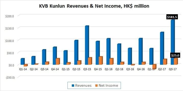 KVB Kunlun Q3 2017 results