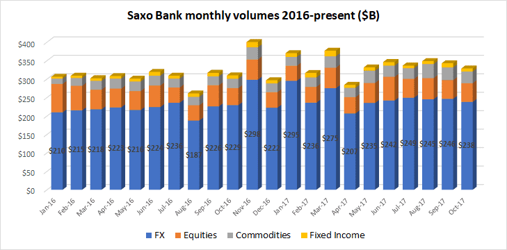 Saxo Bank multi asset volumes Oct2017