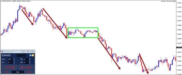 wave analysis multiple swings