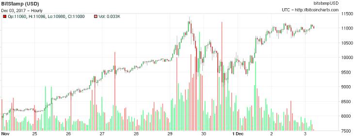 Bitcoin 11000 price chart Dec3 Bitstamp