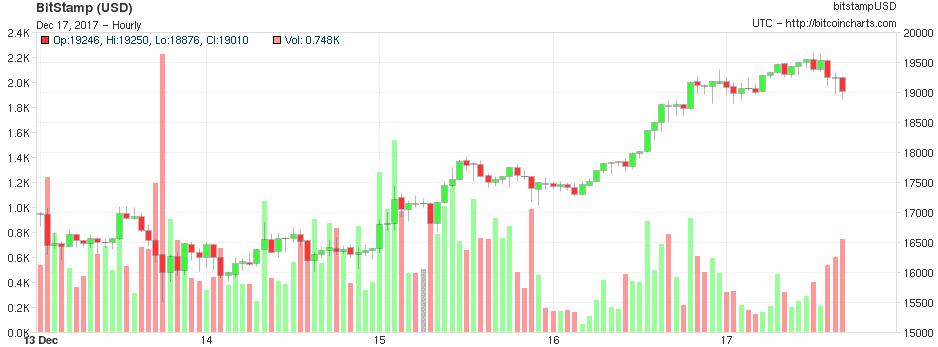 Bitcoin price chart Dec 17