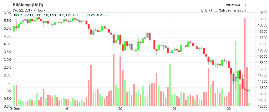 Bitcoin price plunge Dec 22 chart