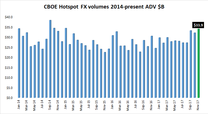 CBOE Hotspot FX volumes Nov2017