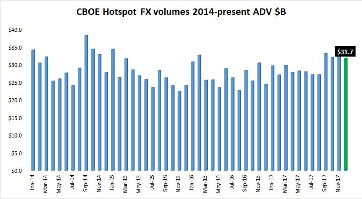 Cboe Hotspot FX volume Dec2017