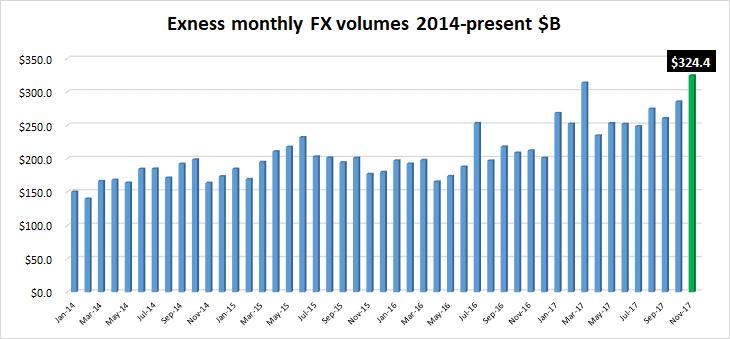 Exness FX volumes Nov2017