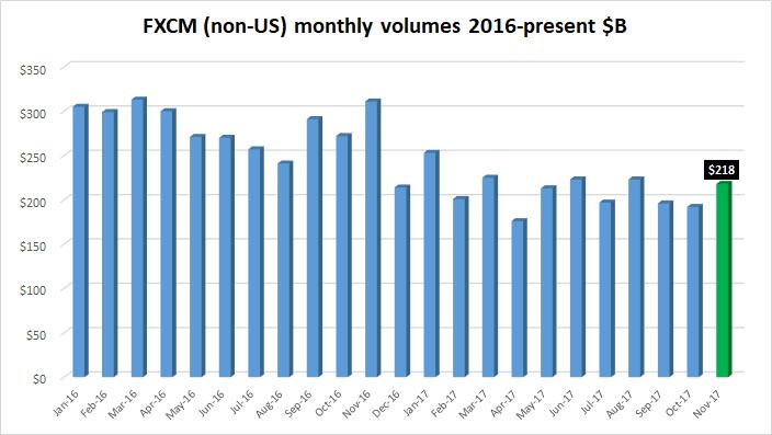 FXCM FX volumes Nov2017