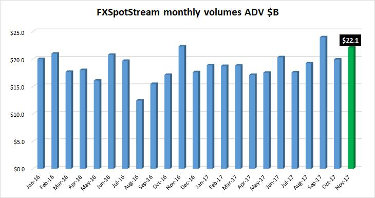 FXSpotStream FX volumes Nov2017