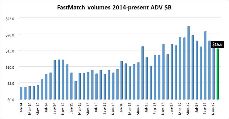 FastMatch FX volumes Dec2017