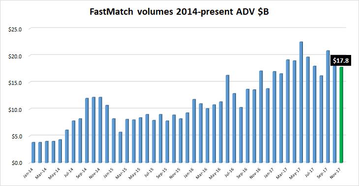 FastMatch FX volumes Nov2017