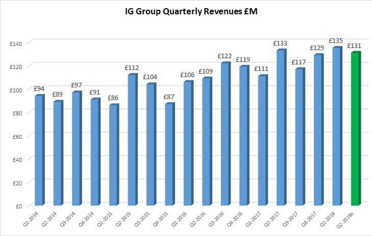 IG Group Q2 revenues 2018