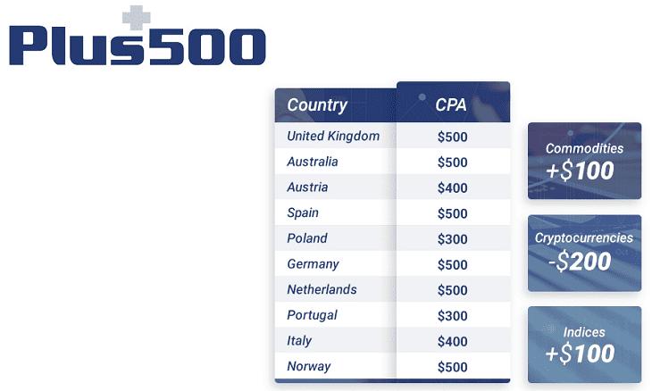 Plus500 affiliate CPA new crypto