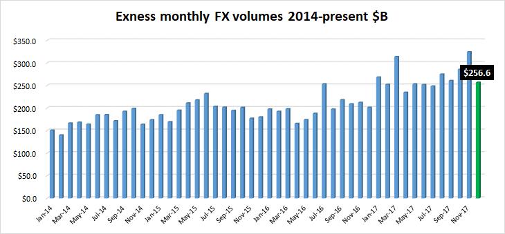 Exness FX volumes Dec2017