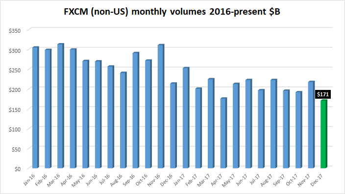 FXCM FX volumes Dec2017