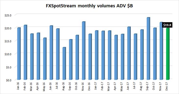 FXSpotstream FX volumes Dec2017