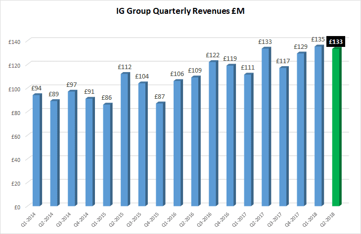IG Group revenues 1H 2018
