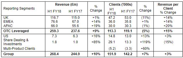 IG Group segment revenue 1h-2018
