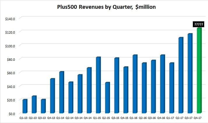 Plus500 Q4 2017 trading update record revenues